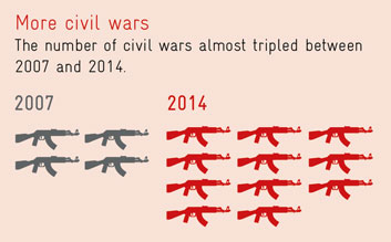 More civil wars